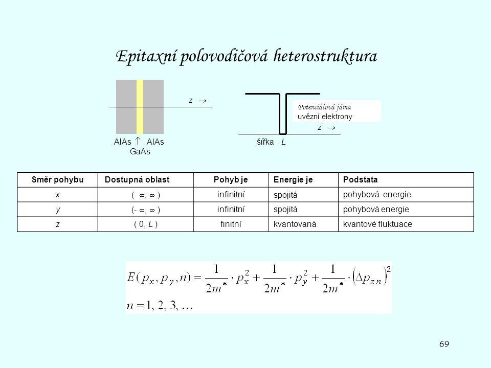 Epitaxní polovodičová heterostruktura