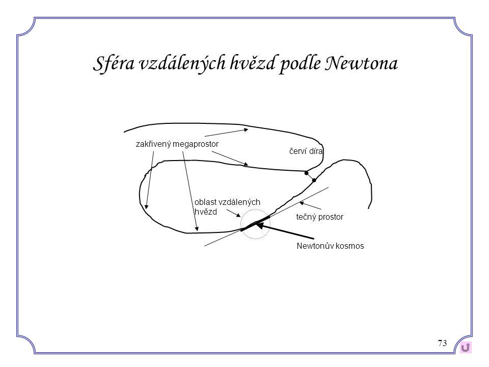 Sféra vzdálených hvězd podle Newtona