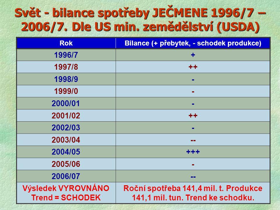 Svět - bilance spotřeby JEČMENE 1996/7 – 2006/7. Dle US min