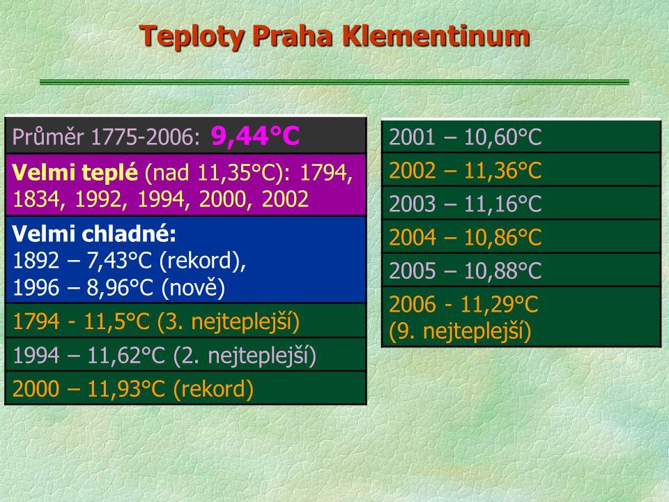 Teploty Praha Klementinum