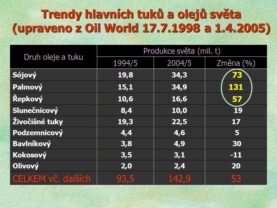 Trendy hlavních tuků a olejů světa (upraveno z Oil World 17. 7