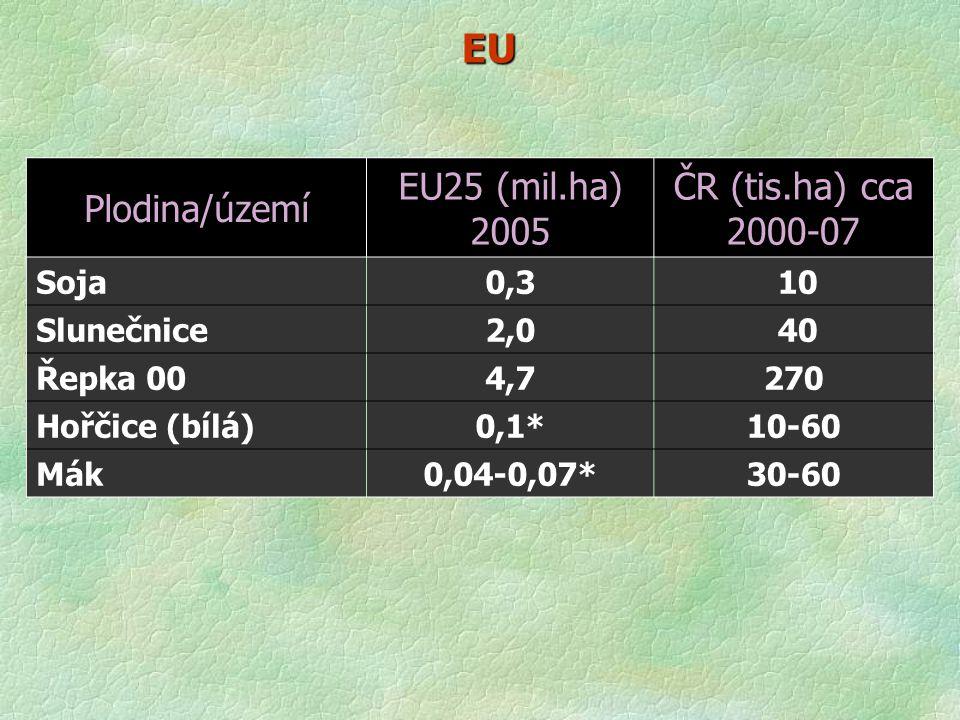 EU Plodina/území EU25 (mil.ha) 2005 ČR (tis.ha) cca 2000-07 Soja 0,3
