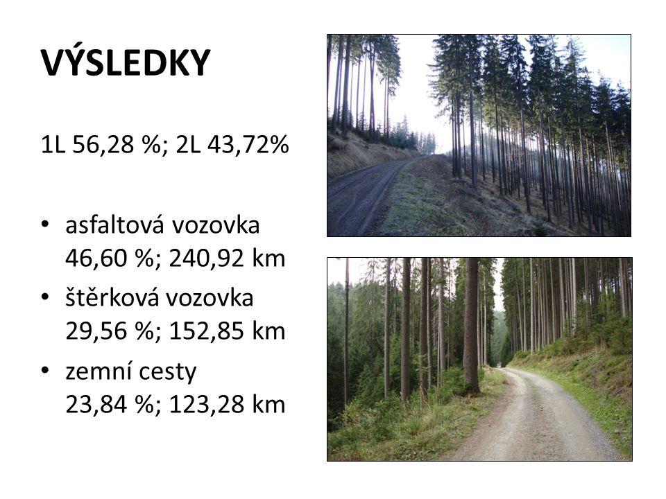 VÝSLEDKY 1L 56,28 %; 2L 43,72% asfaltová vozovka 46,60 %; 240,92 km