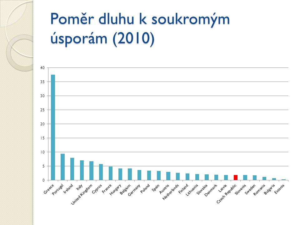 Poměr dluhu k soukromým úsporám (2010)