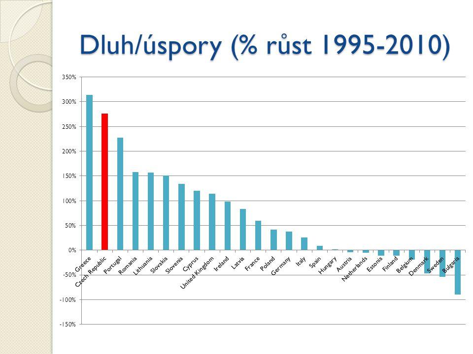 Dluh/úspory (% růst 1995-2010)