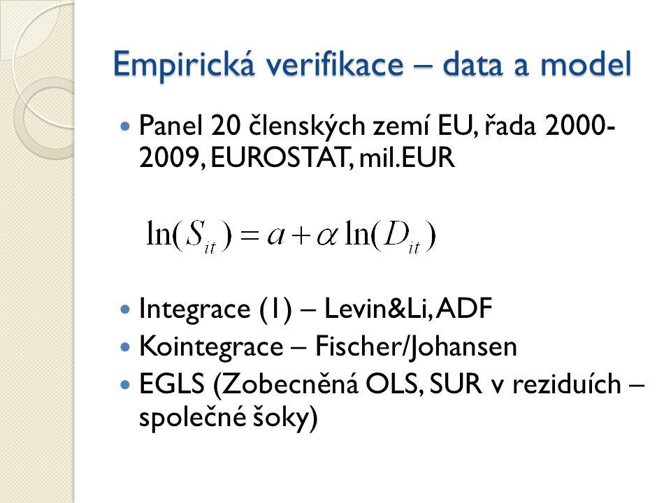 Empirická verifikace – data a model