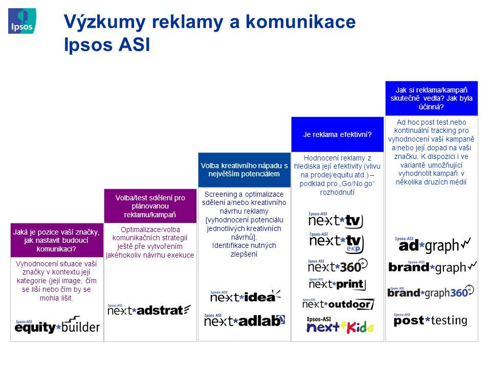 Výzkumy reklamy a komunikace Ipsos ASI