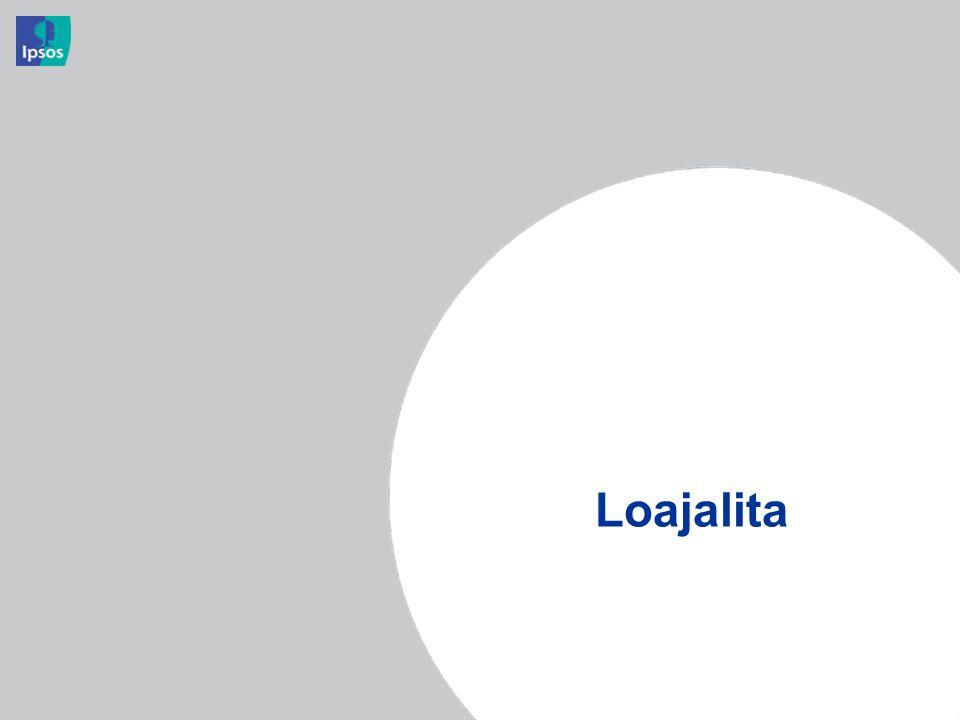 Loajalita