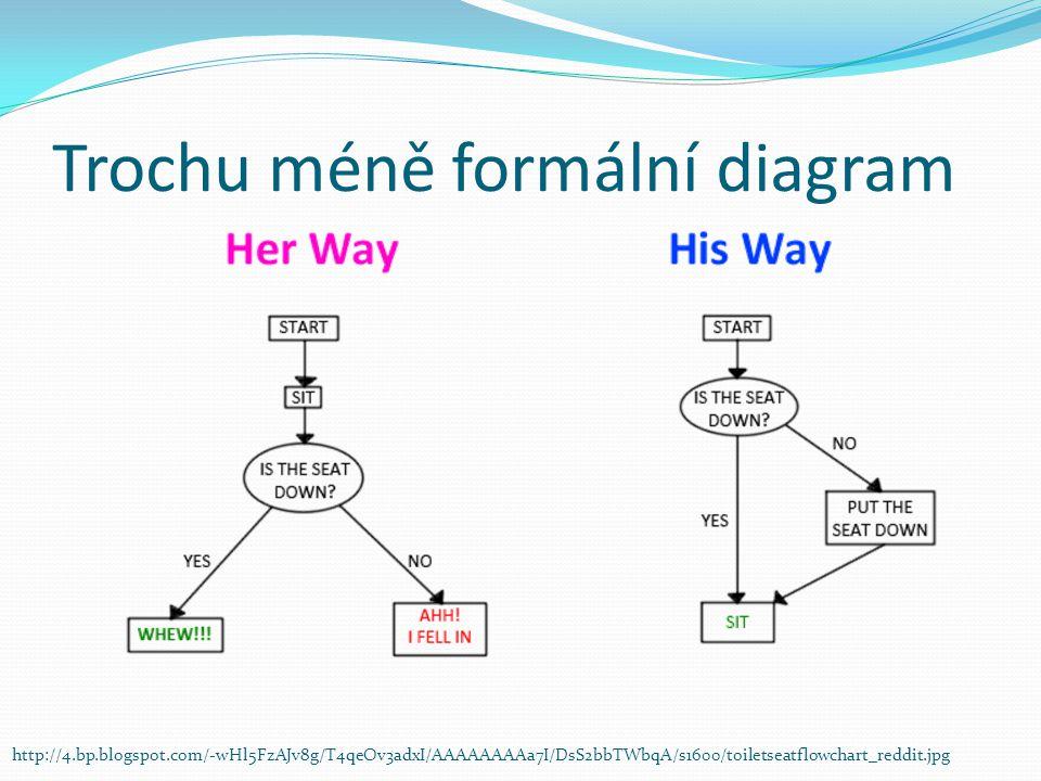 Trochu méně formální diagram