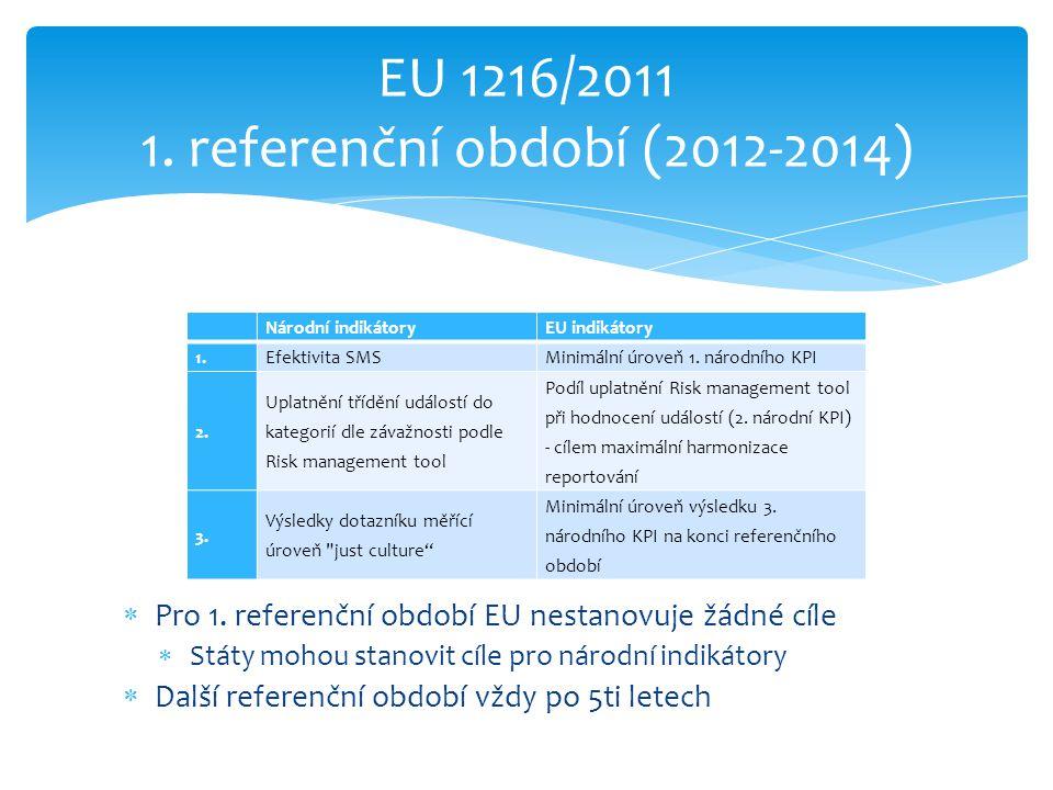EU 1216/2011 1. referenční období (2012-2014)