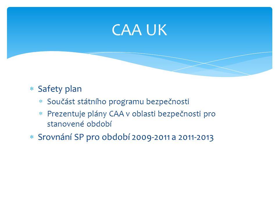 CAA UK Safety plan Srovnání SP pro období 2009-2011 a 2011-2013