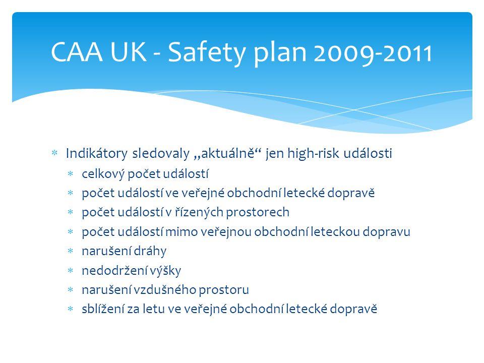 """CAA UK - Safety plan 2009-2011 Indikátory sledovaly """"aktuálně jen high-risk události. celkový počet událostí."""