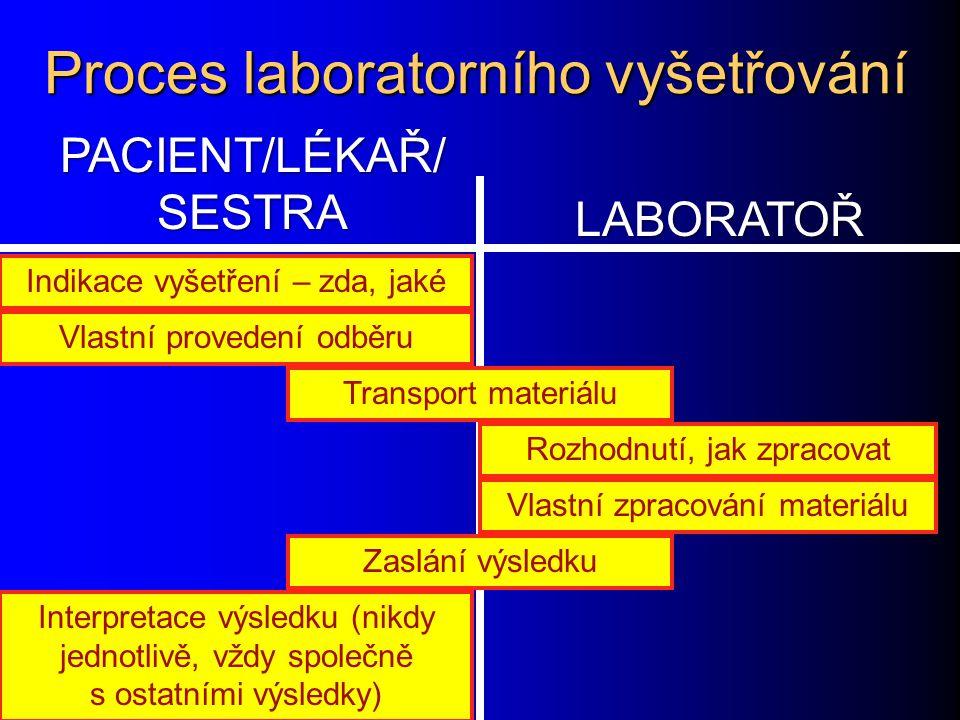 Proces laboratorního vyšetřování
