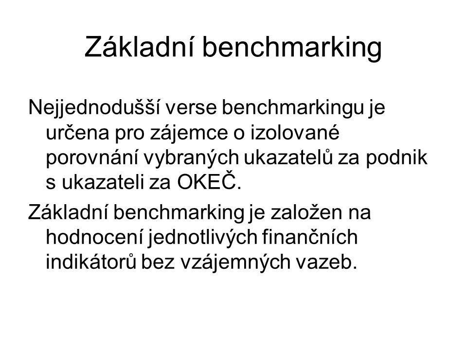 Základní benchmarking