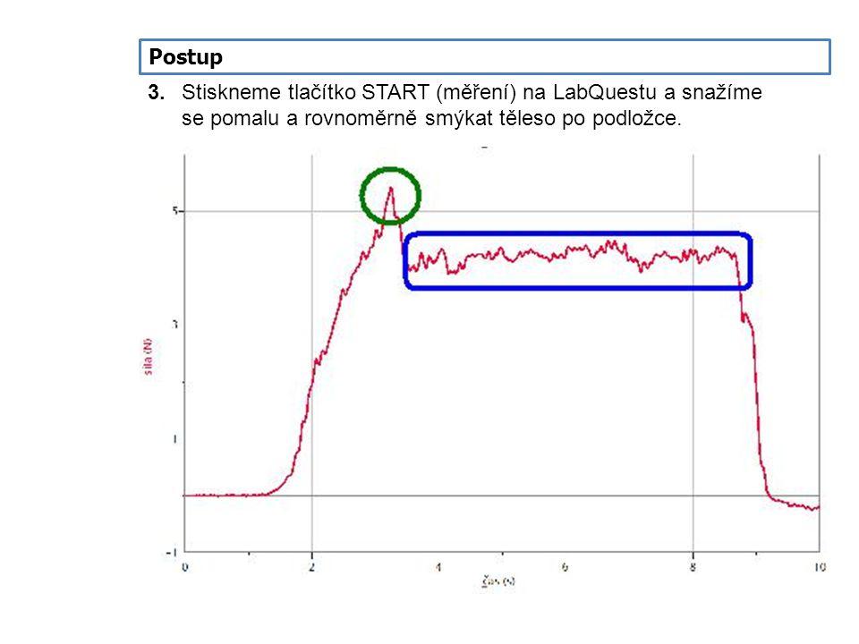 Postup 3. Stiskneme tlačítko START (měření) na LabQuestu a snažíme se pomalu a rovnoměrně smýkat těleso po podložce.
