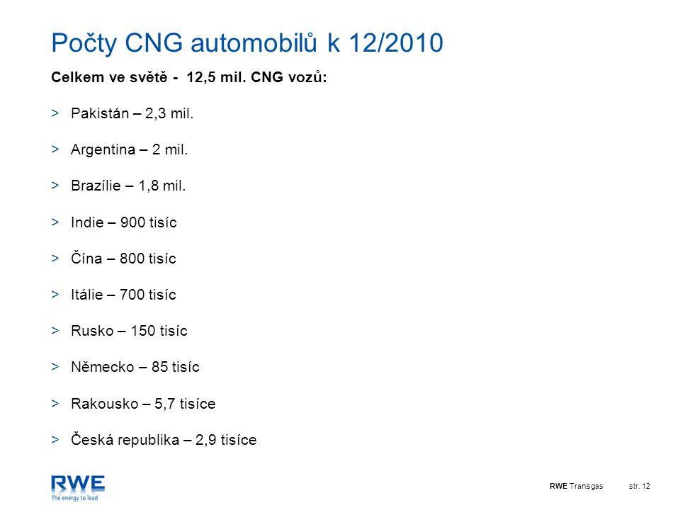 Počty CNG automobilů k 12/2010