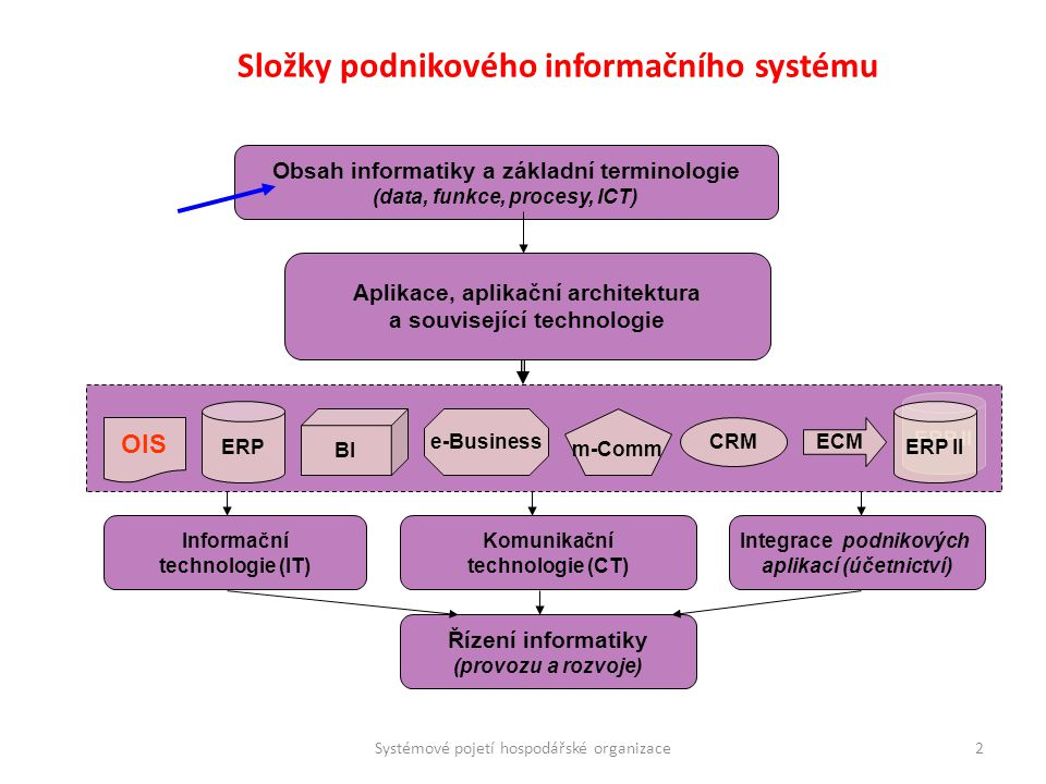 Složky podnikového informačního systému