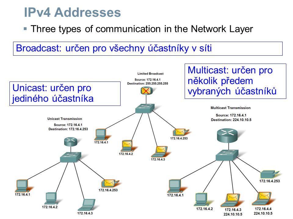 IPv4 Addresses Three types of communication in the Network Layer