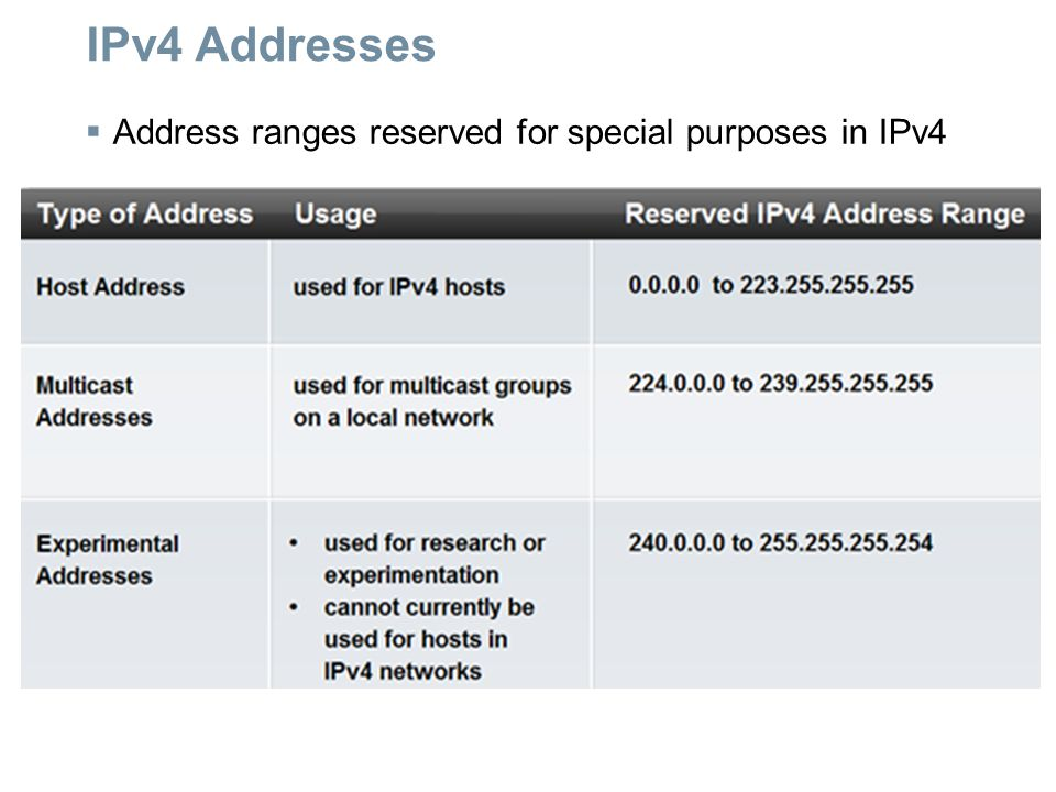 IPv4 Addresses Address ranges reserved for special purposes in IPv4