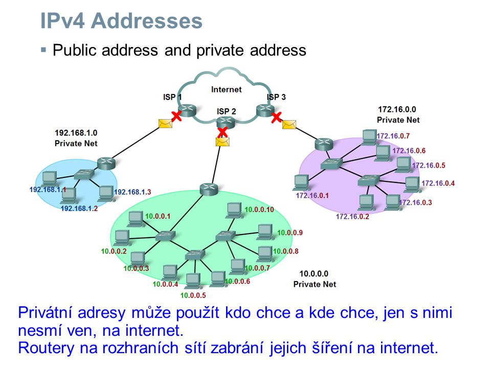 IPv4 Addresses Public address and private address