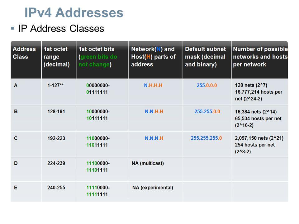 IPv4 Addresses IP Address Classes