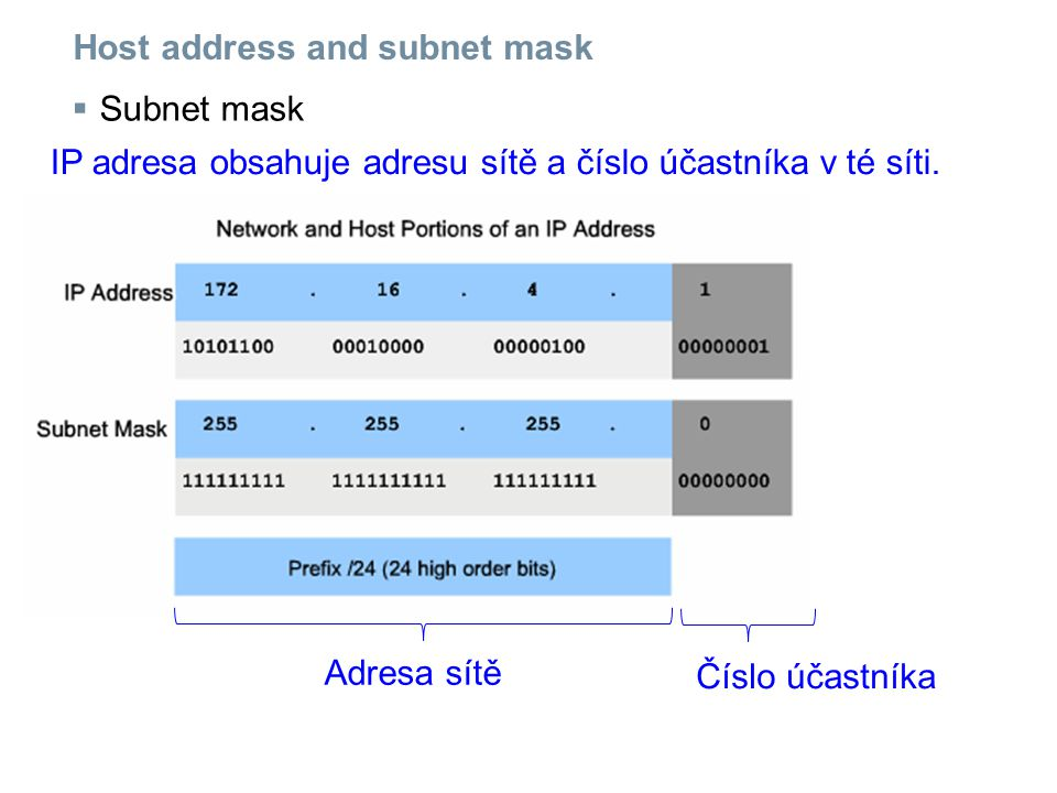 Host address and subnet mask