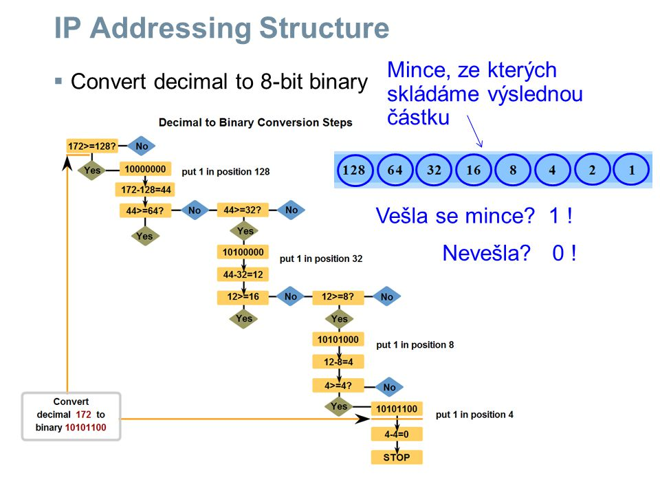 IP Addressing Structure