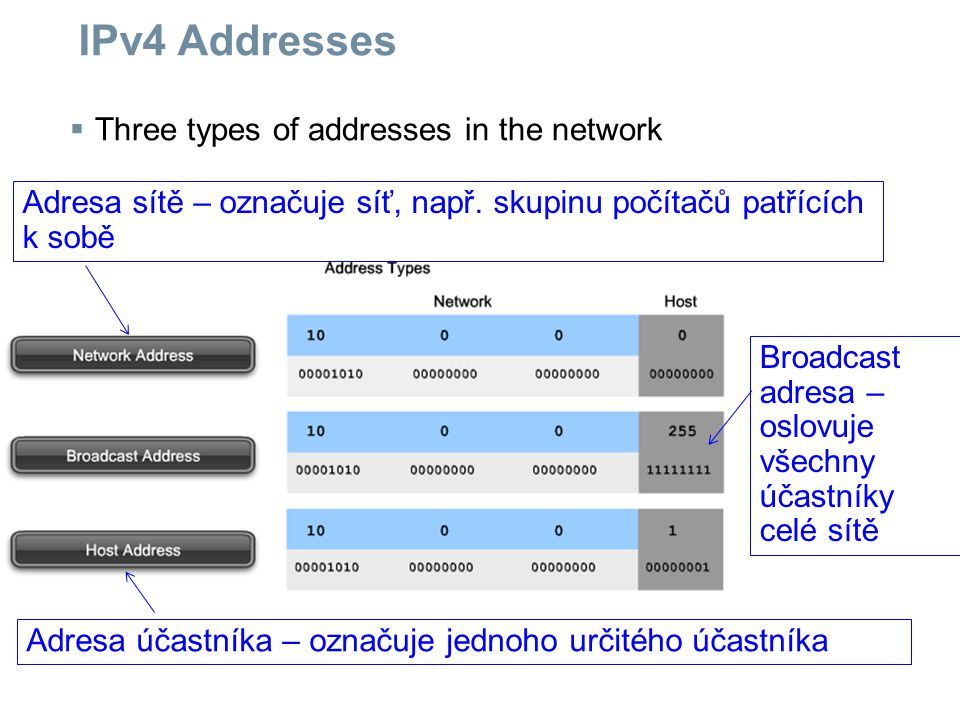 IPv4 Addresses Three types of addresses in the network