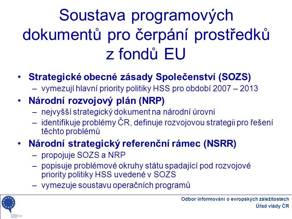 Soustava programových dokumentů pro čerpání prostředků z fondů EU