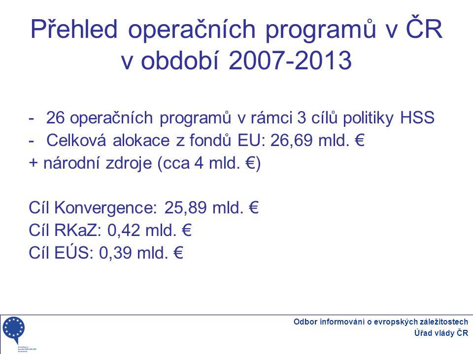 Přehled operačních programů v ČR v období 2007-2013