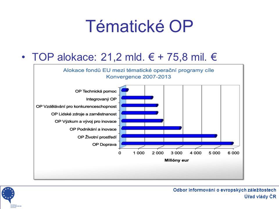 Tématické OP TOP alokace: 21,2 mld. € + 75,8 mil. €