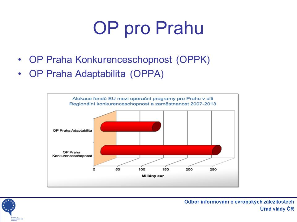 OP pro Prahu OP Praha Konkurenceschopnost (OPPK)