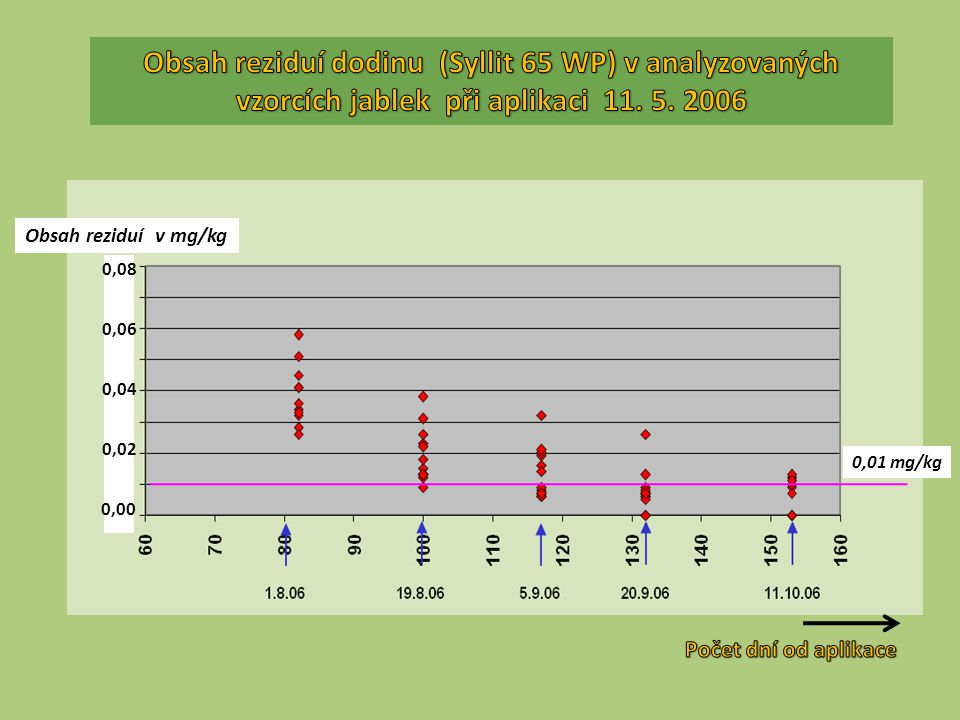 Obsah reziduí dodinu (Syllit 65 WP) v analyzovaných vzorcích jablek při aplikaci 11. 5. 2006