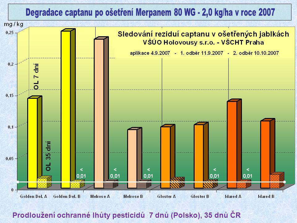 Degradace captanu po ošetření Merpanem 80 WG - 2,0 kg/ha v roce 2007