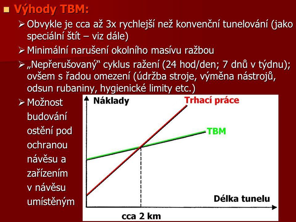 Výhody TBM: Obvykle je cca až 3x rychlejší než konvenční tunelování (jako speciální štít – viz dále)