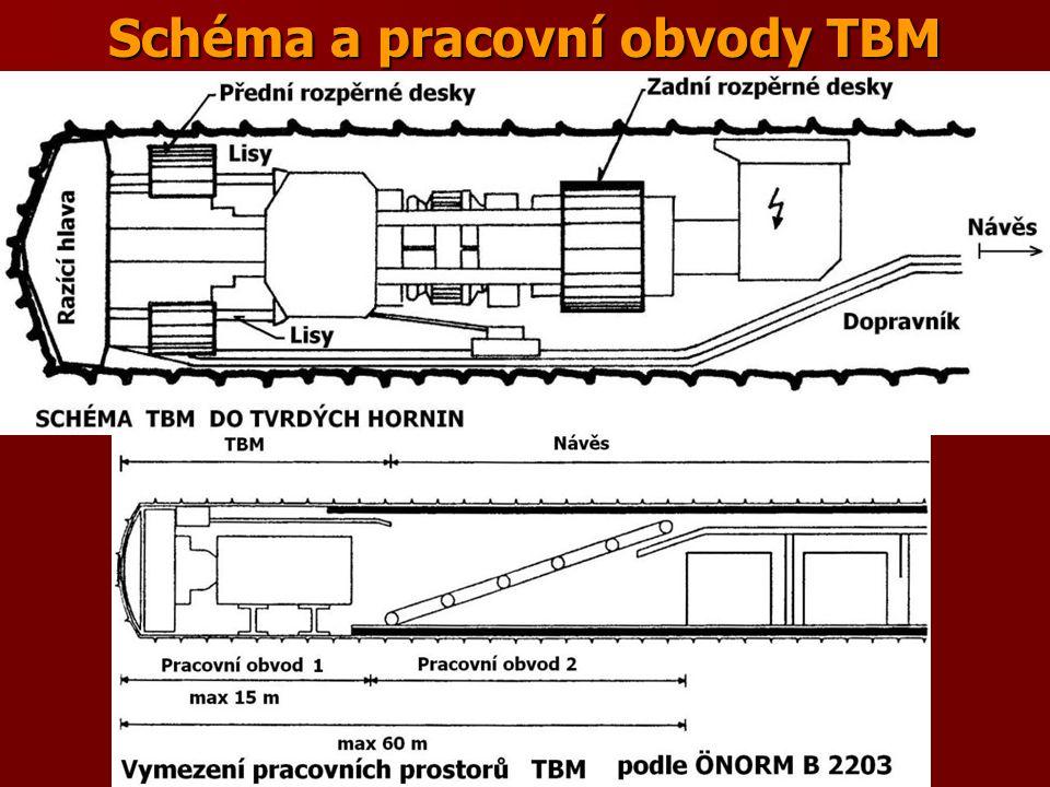Schéma a pracovní obvody TBM