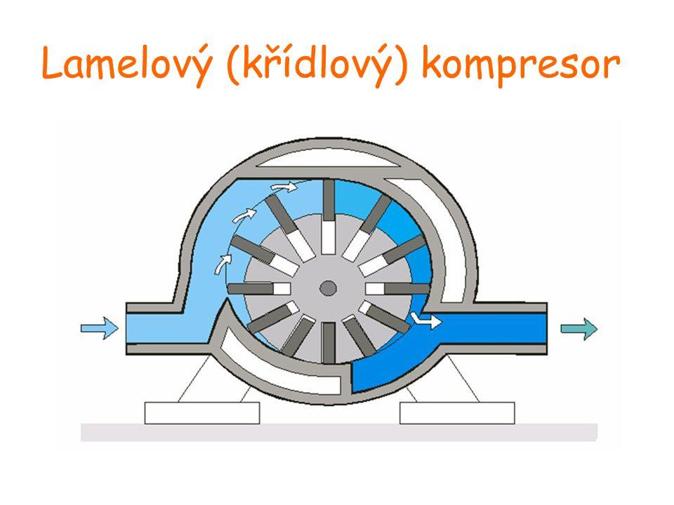 Lamelový (křídlový) kompresor