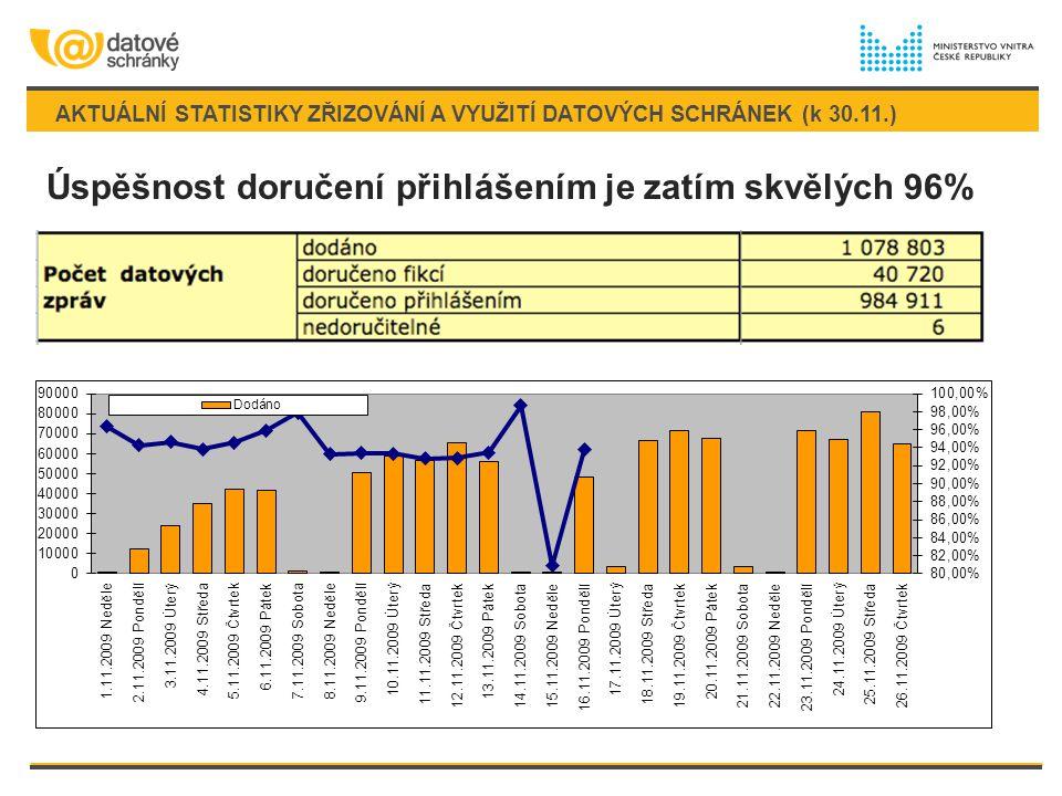 AKTUÁLNÍ STATISTIKY ZŘIZOVÁNÍ A VYUŽITÍ DATOVÝCH SCHRÁNEK (k 30.11.)