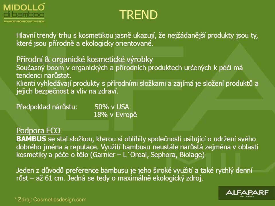 TREND Přírodní & organické kosmetické výrobky Podpora ECO