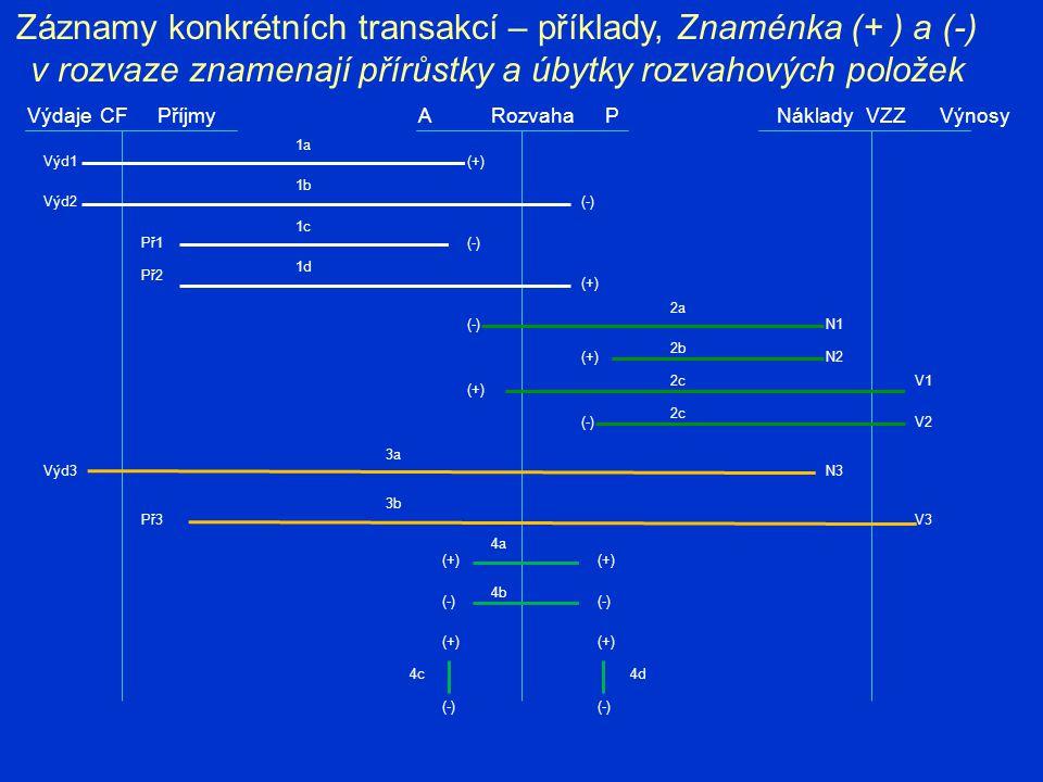 Záznamy konkrétních transakcí – příklady, Znaménka (+ ) a (-) v rozvaze znamenají přírůstky a úbytky rozvahových položek