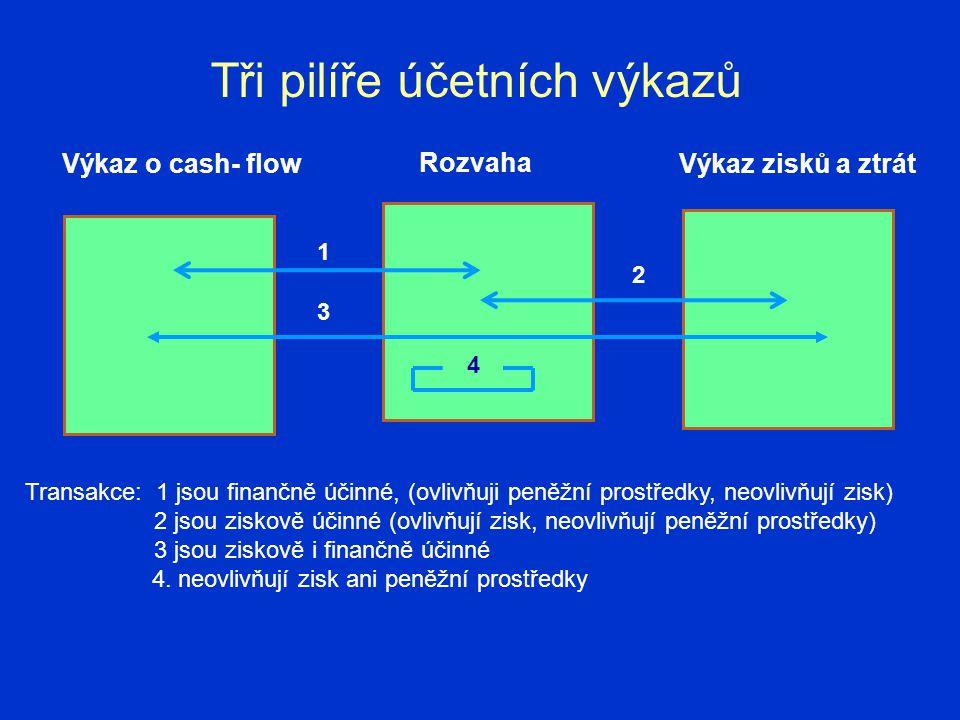 Tři pilíře účetních výkazů