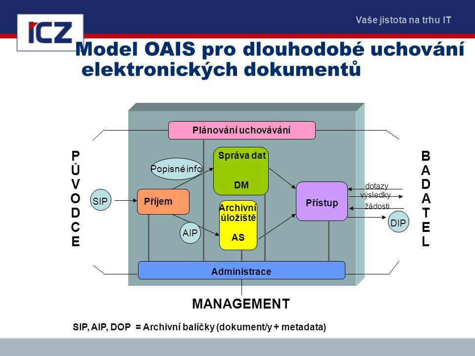 Model OAIS pro dlouhodobé uchování elektronických dokumentů