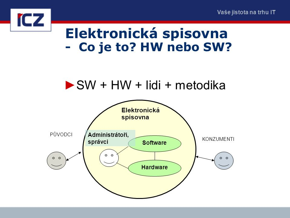 Elektronická spisovna - Co je to HW nebo SW
