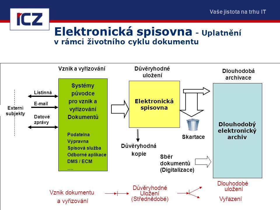 Elektronická spisovna - Uplatnění v rámci životního cyklu dokumentu