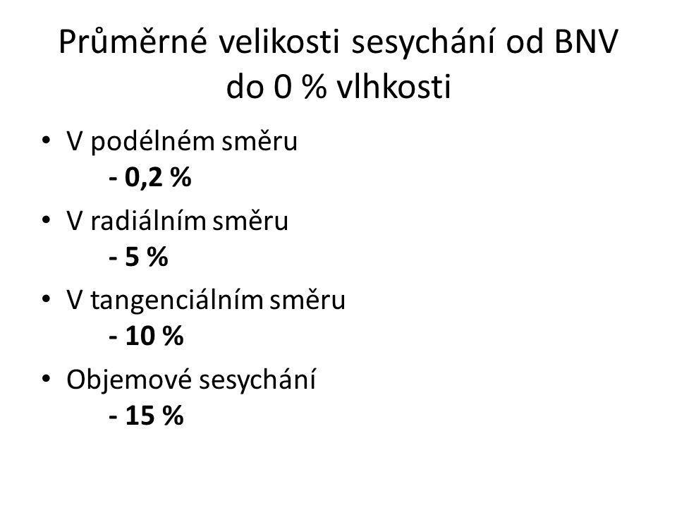 Průměrné velikosti sesychání od BNV do 0 % vlhkosti