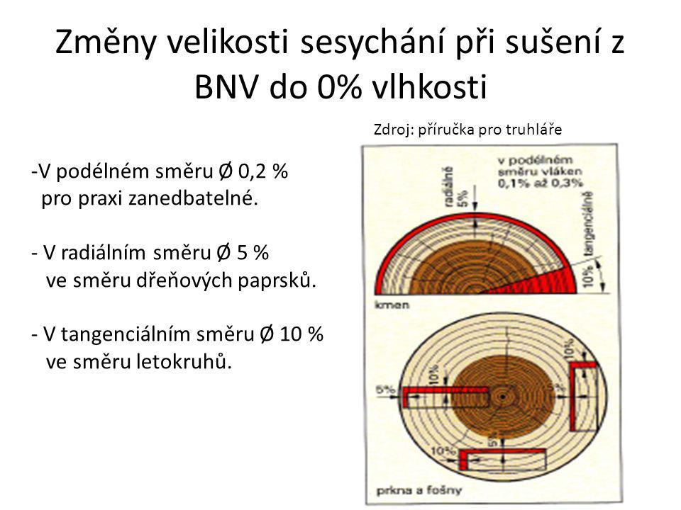 Změny velikosti sesychání při sušení z BNV do 0% vlhkosti