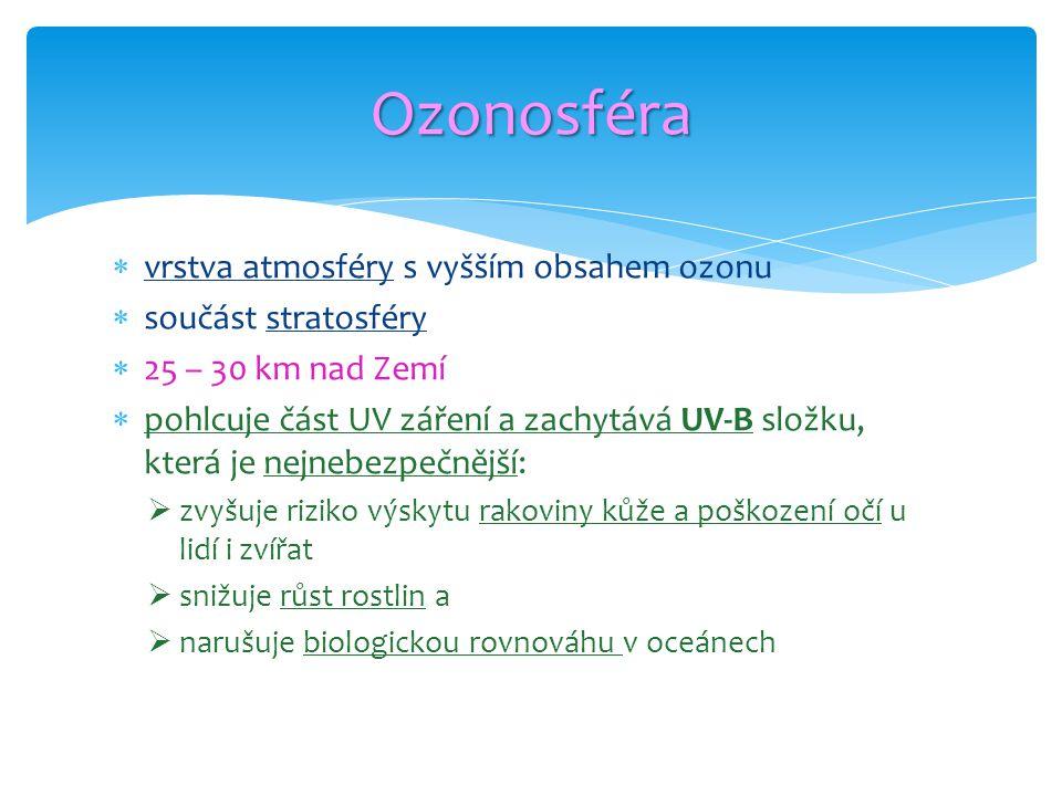 Ozonosféra vrstva atmosféry s vyšším obsahem ozonu součást stratosféry
