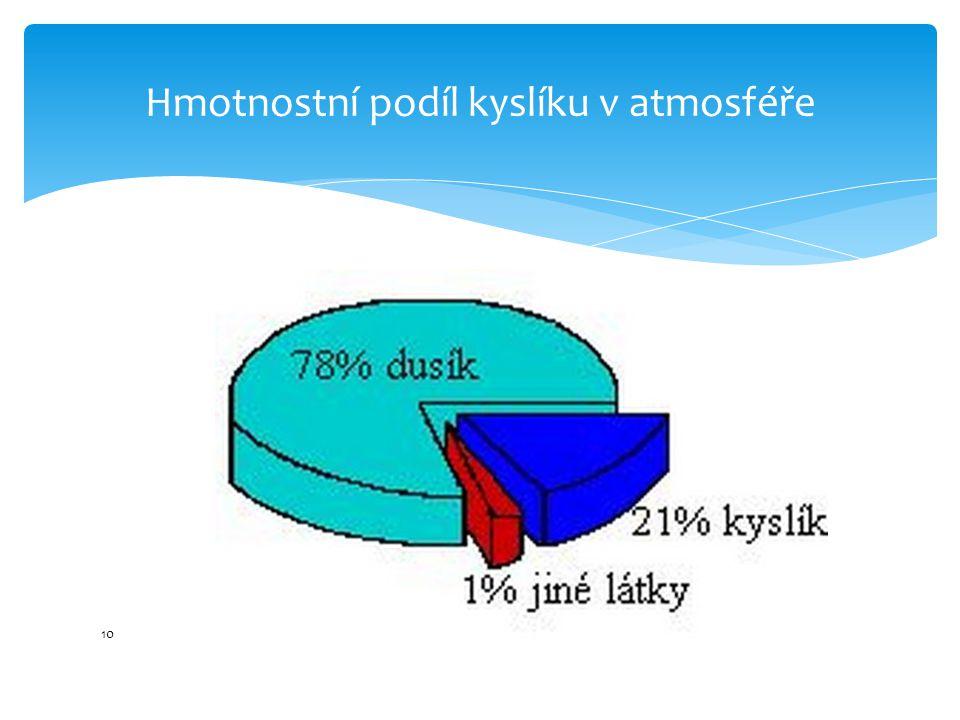 Hmotnostní podíl kyslíku v atmosféře