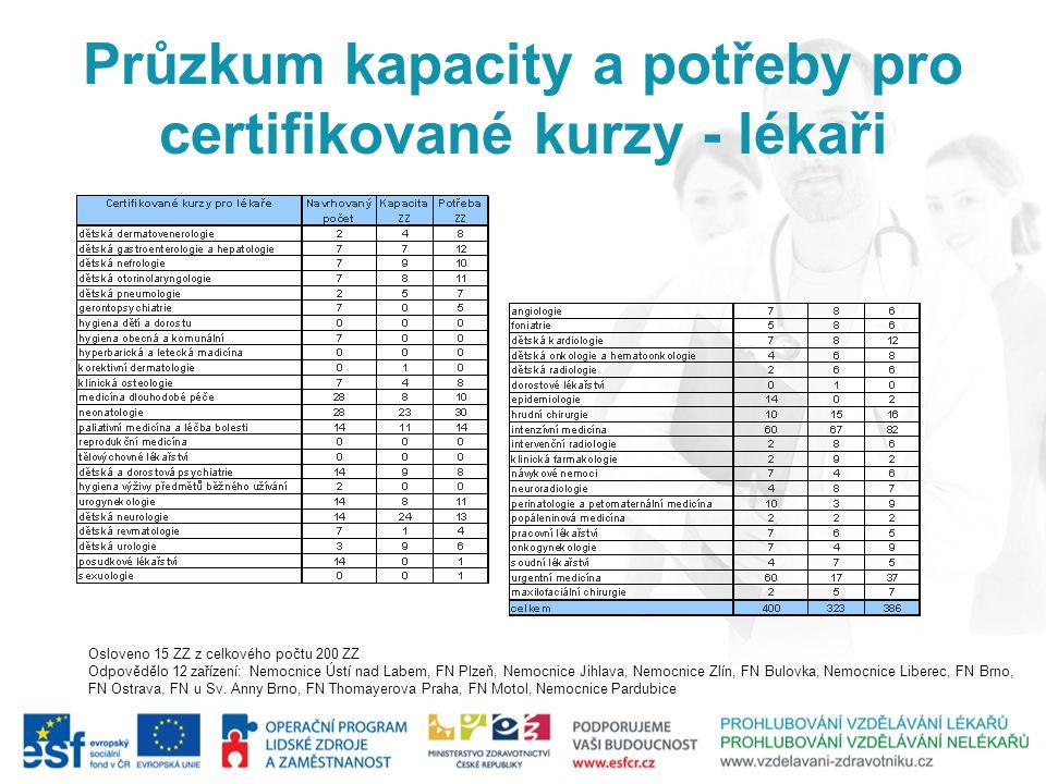 Průzkum kapacity a potřeby pro certifikované kurzy - lékaři