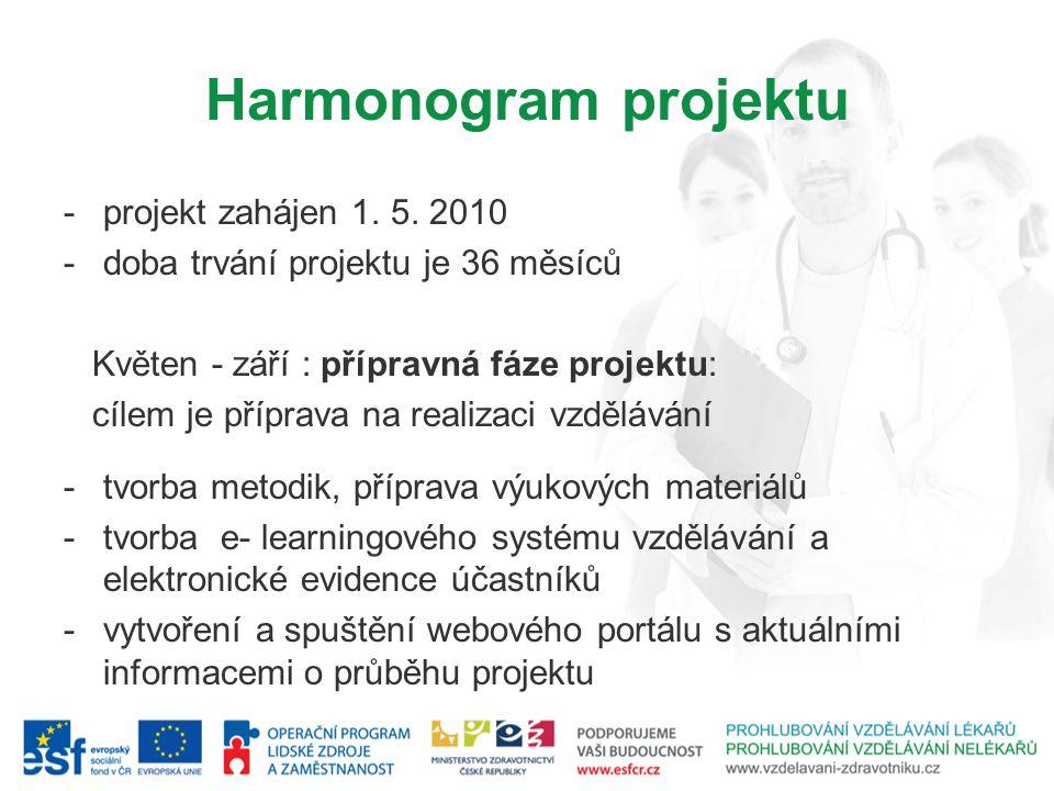 Harmonogram projektu projekt zahájen 1. 5. 2010